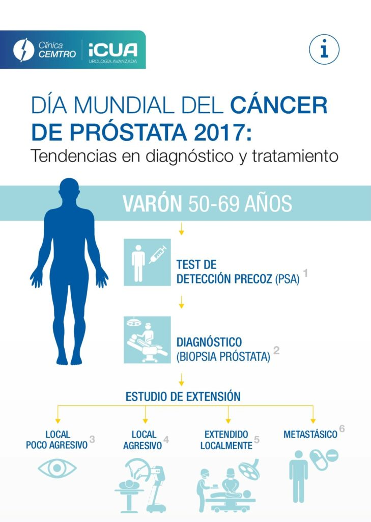 prueba diagnostica cancer de prostata