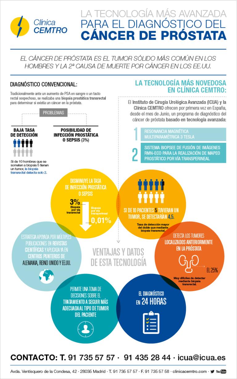 Mapeo prostático en el diagnóstico del cáncer de próstata