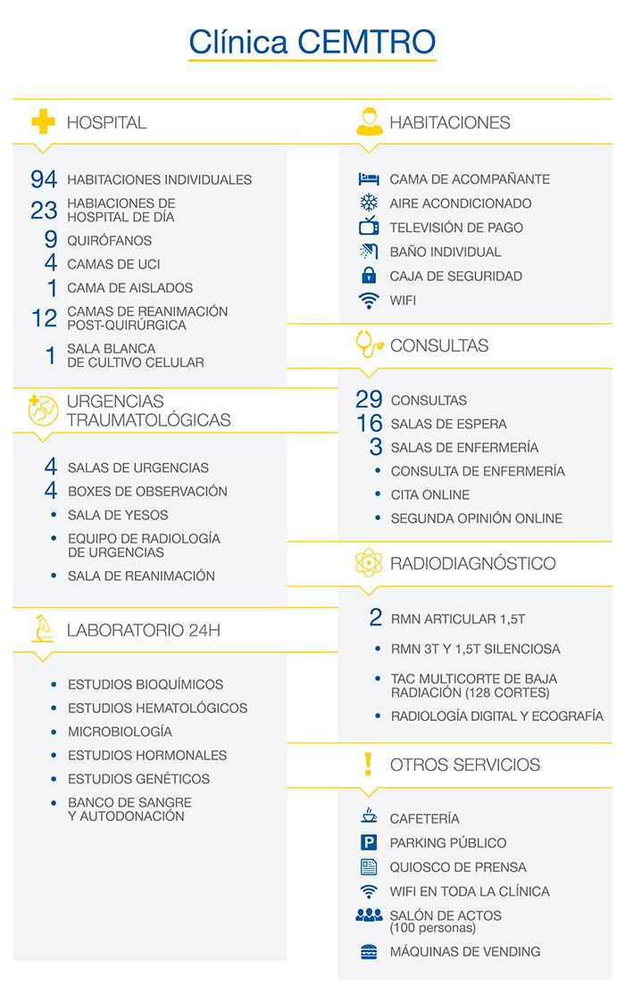 Dotacion Clinica CEMTRO Excelencia FIFA