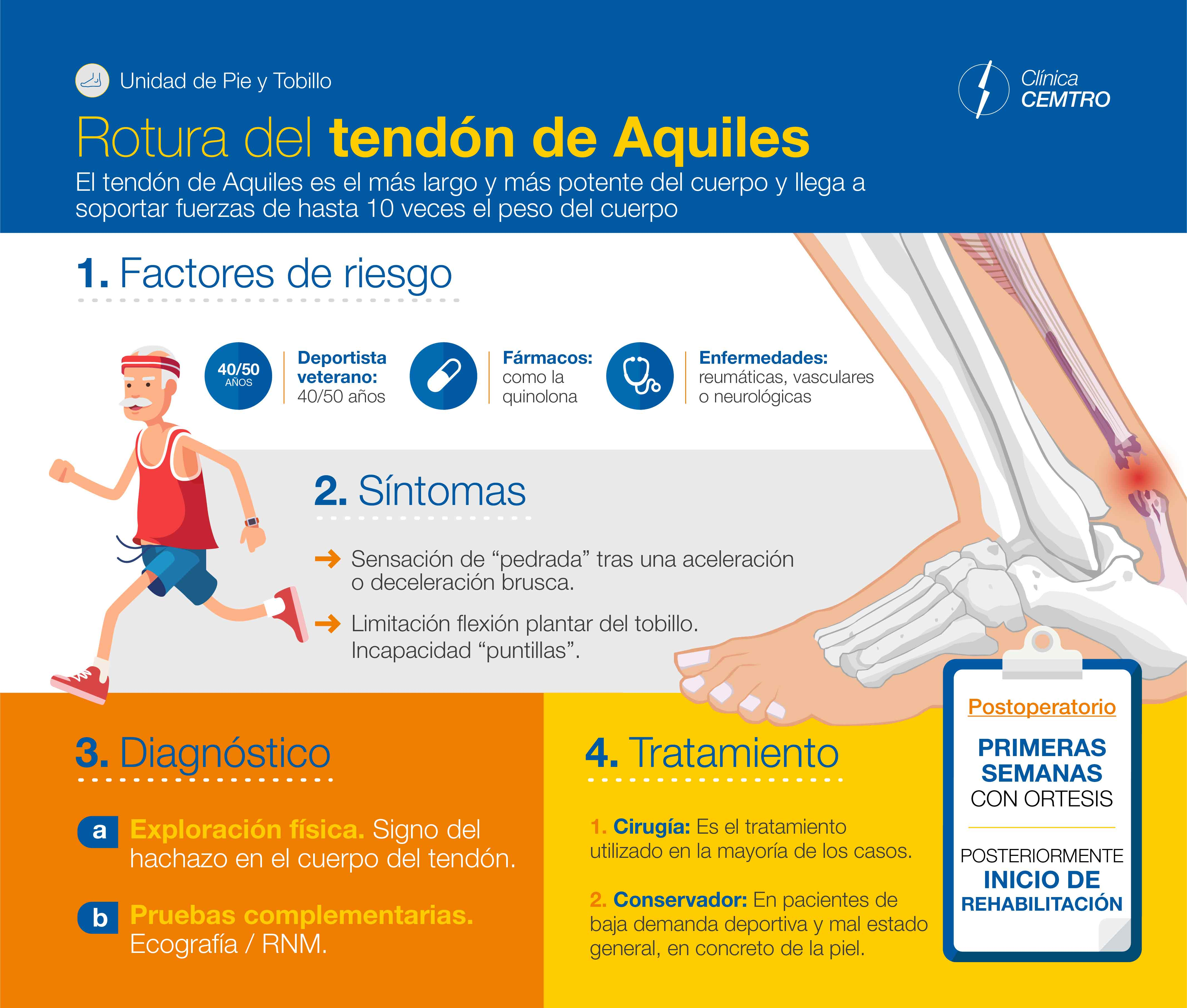 Infografia Rotura Tendon Aquiles