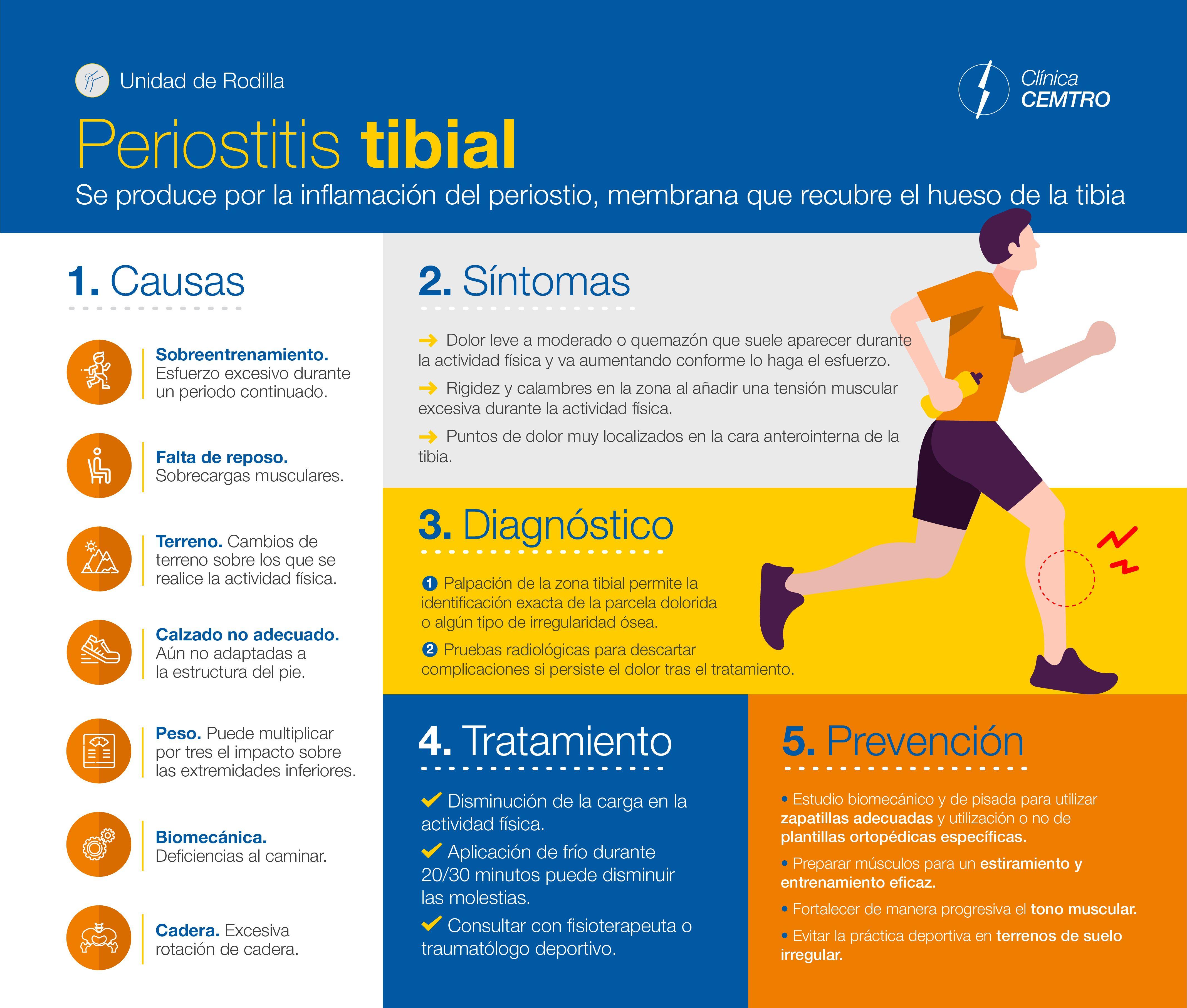 sintomas de dolor de cuerpo y huesos