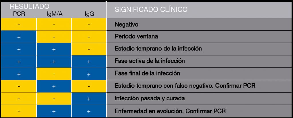 resultados covid clinica cemtro